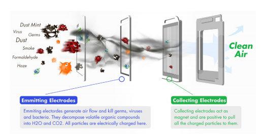 air filter electrodes